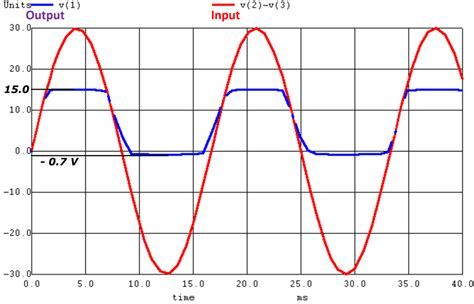 zener diode output what are different types of diode