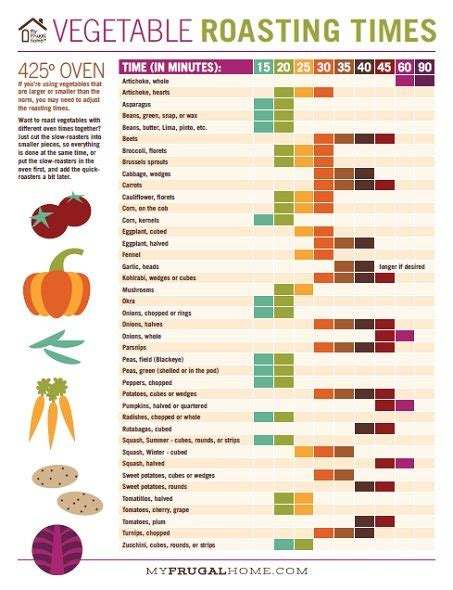 vegetables 3 times a day printable vegetable roasting times chart