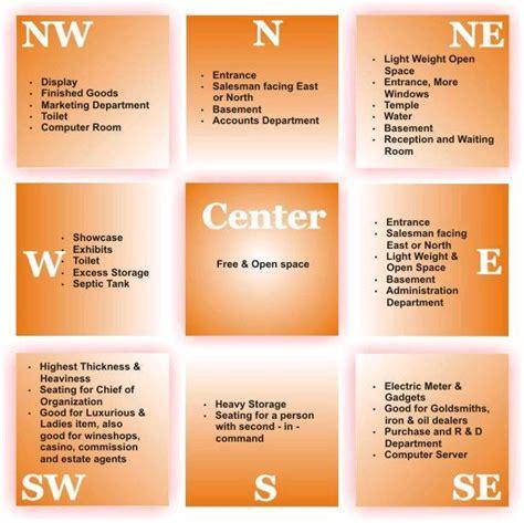 Vastu Shastra For Office Desk Vastu Pmt Designs Blog