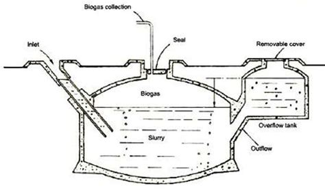 photographs of biogas plant biogas technology