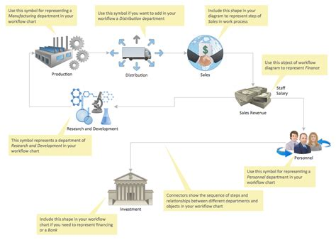 business workflow diagram workflow diagrams solution conceptdraw