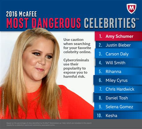 celebrity websites list amy schumer is no 1 on the 2016 mcafee most dangerous
