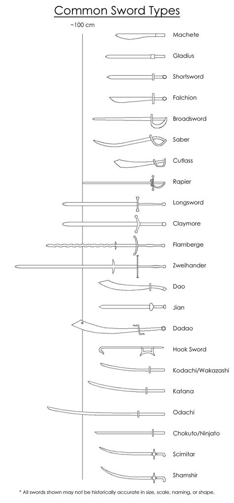 sword list common sword types by the 8 elements on deviantart