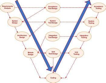 v shaped pattern in c v shaped model in sdlc methodology study com