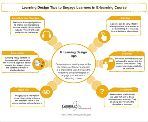 design online learning 6 proven tips to engage the online learner an infographic