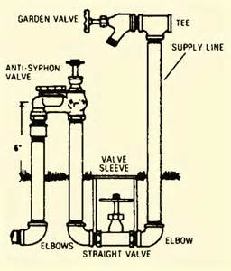 irrigation system diagrams irrigation free engine image for user manual