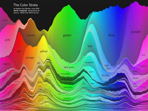 interesting colors the color strata color names common and less so compared