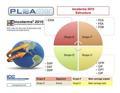 term master revisi 243 n incoterms incoterms 2010 asociaci 243 n master