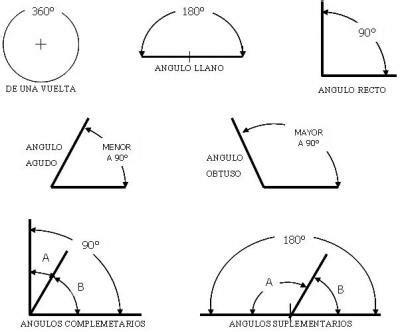 figuras geometricas angulos dibujo tecnico udo continuacion tema 5