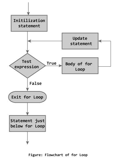for loop flowchart why does my c sentinel loop continue after the sentinel