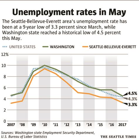 Seattle Mba Unemployment Rate by Heated Local Economy Has Employers Working To Fill