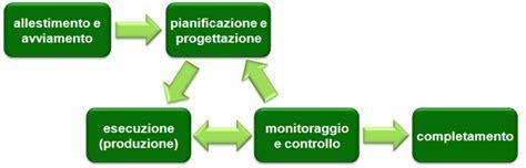 sle project management project management