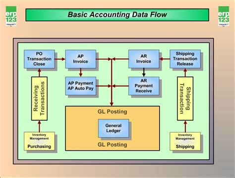 accounting system flowchart erp123 flow charts erp123 a better approach to erp