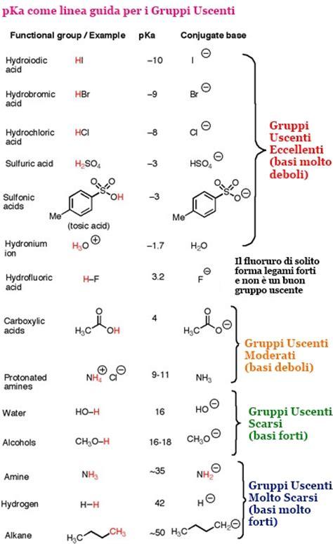 körbchengröße tabelle pka dei principali composti organici