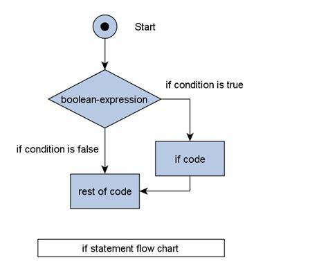 flowchart conditional java tutorials and programs if and if else
