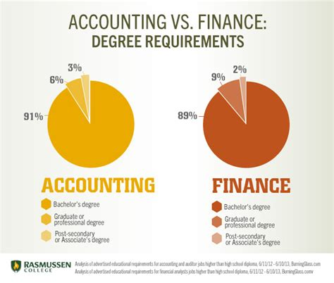 Requiring Mba Accounting Major accounting vs finance which degree is right for you