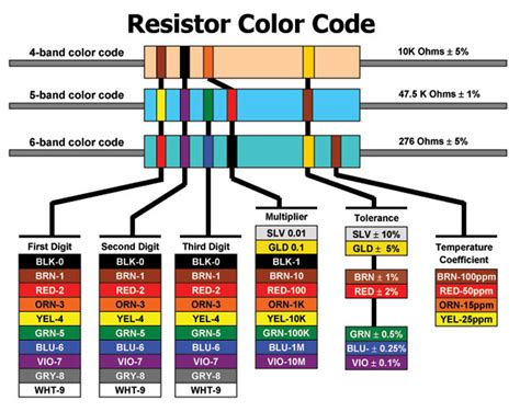 resistor color code order unit 3 computer technology robotics boe bot