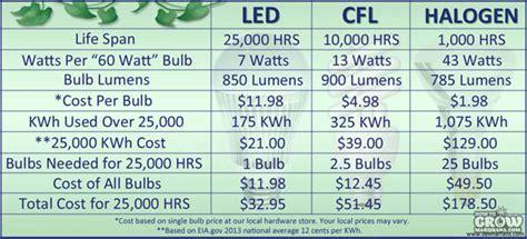 led vs fluorescent grow lights compact fluorescent cfl grow lights