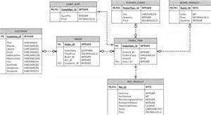 database architecture for online print shop