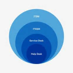 service now help desk it unplugged it resources on itsm and more atlassian