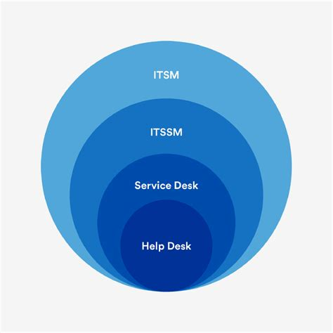 Help Desk In Dc by It Unplugged Atlassian