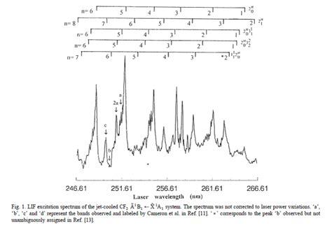 Laser Spectroscopy laser spectroscopy