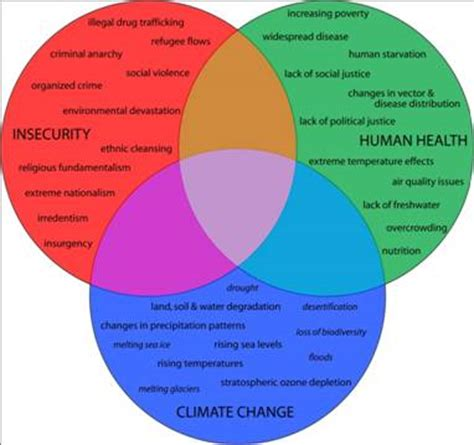 global warming venn diagram figure 1 the interrelationships between climate change