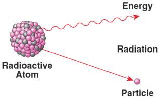 Proton Therapy Definition Radioactivity Definition By Babylon S Free Dictionary