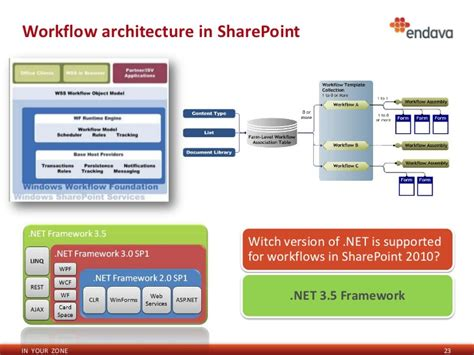 workflow architecture sharepoint 2010 for business needs