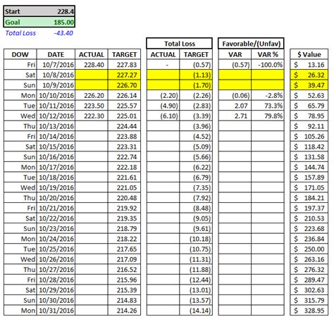 Weight Loss Tracking Spreadsheet by My 1 000 Weight Loss Bet 11 Weeks To Lose 44 Lbs