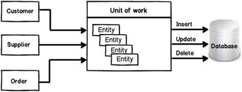 pattern unit of work c unit of work design pattern codeproject