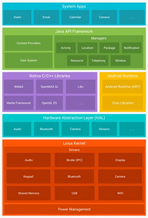 android software versions how android differs depending on the hardware manufacturer