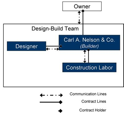 design and build turnkey contract design build carl a nelson company