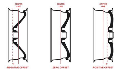 wheel offset calculator guide