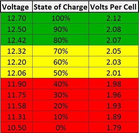 normal boat battery voltage what is the best trolling motor battery best trolling