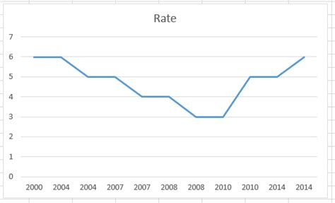 Excel Line Chart Templates by Excel Dashboard Templates How To Easily Create A Step