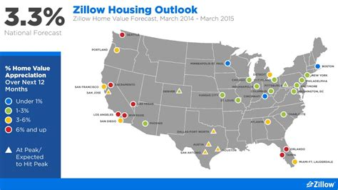zillow dc area home prices to rise 1 3 next 12 months
