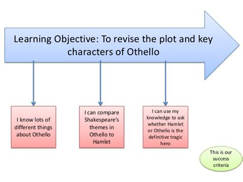 othello themes of jealousy and deception explore how shakespeare examines the themes if jealousy