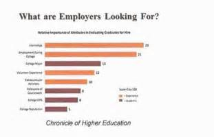 what do employers look for in a resume social work chart degrees images