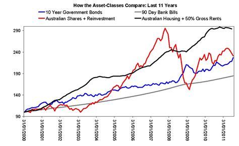 Housing Bonds by Aussie Macro Moments Shares Vs Government Bonds Vs