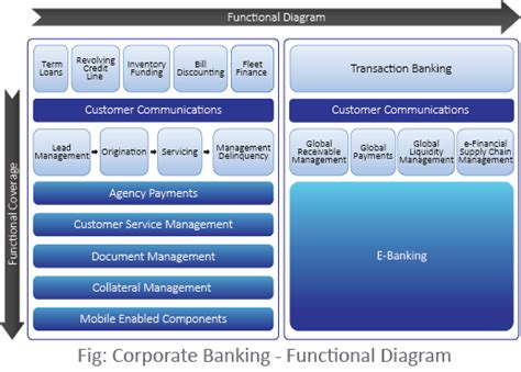 bank corporate finance corporate banking software nucleus software