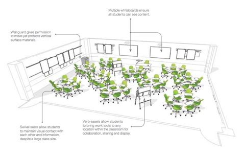 does classroom layout affect learning how online learning is going to affect classroom design