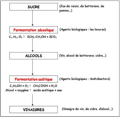 diagramme de fabrication du sucre blanc vinaigre