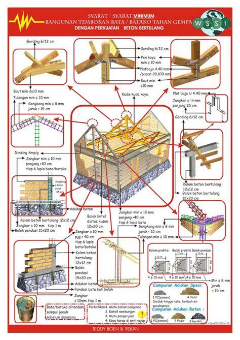 syarat membuat skck cilacap syarat minimal bangunan tahan gempa jasa desain rumah