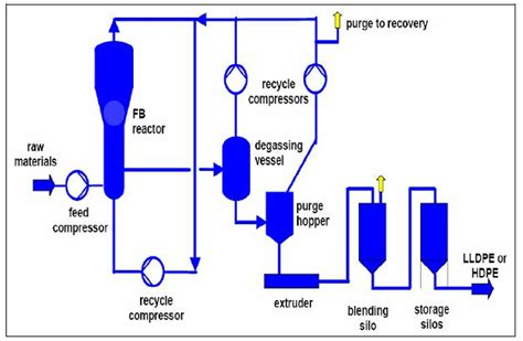 polypropylene process flow diagram information about polyolefins efficiency finder