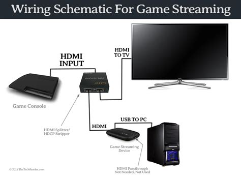 How To Put A Capture On A Config Sentry Mba by Tutorial How To Record Or Gameplay From Ps4 Ps3