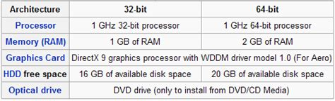 windows xp ram requirements microsoft windows 7 released what makes windows 7