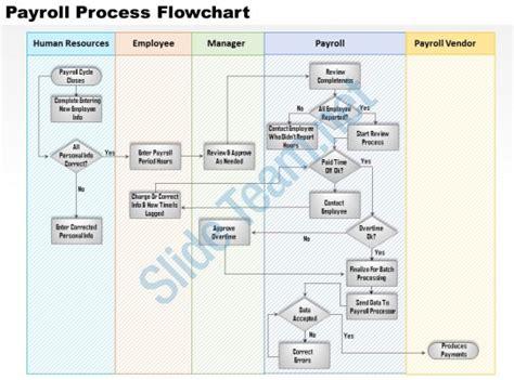 payroll flowchart 0514 payroll process flowchart powerpoint presentation
