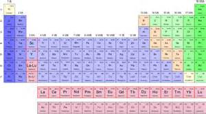What Element Is A Transition Metal With 30 Protons Elements Yttrium Earth Or Transition Metal