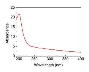 Nano House Graphene Supermarket Research Materials Boron